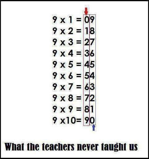 Къде беше тази таблица през ученическите ми години.