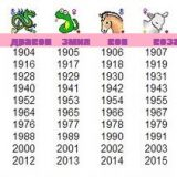 kitajski-horoskop